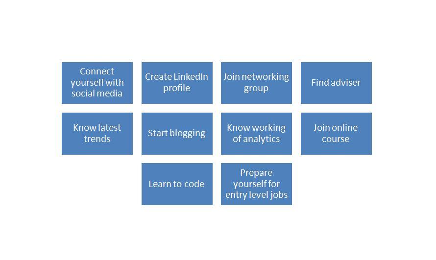 Steps to Make a career in Digital Marketing