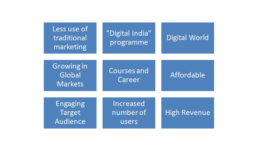 reasons that future of digital marketing in India is bright