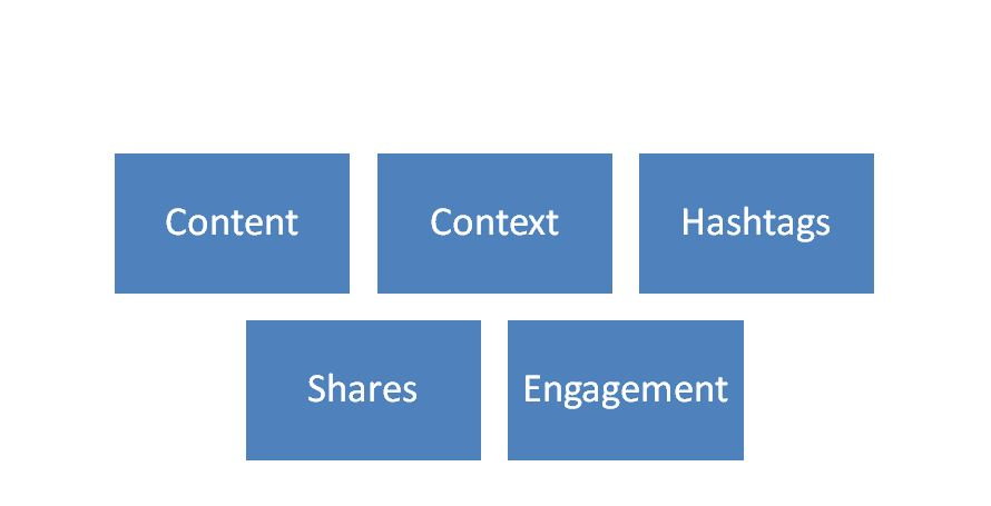 terms associated with social media marketing