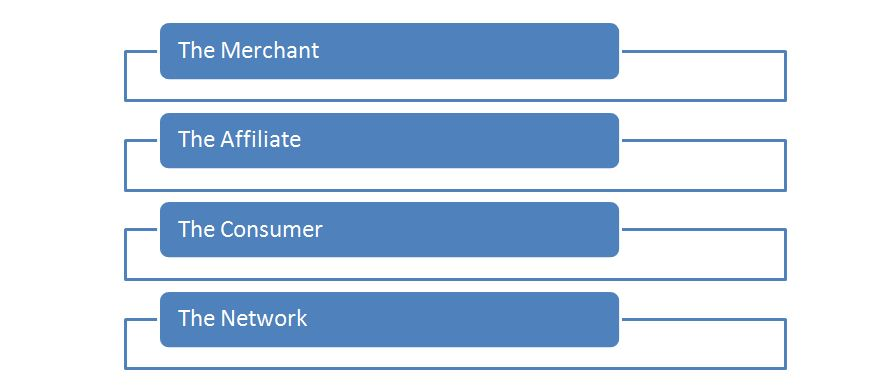the 4 parties that are involved in the affiliate marketing