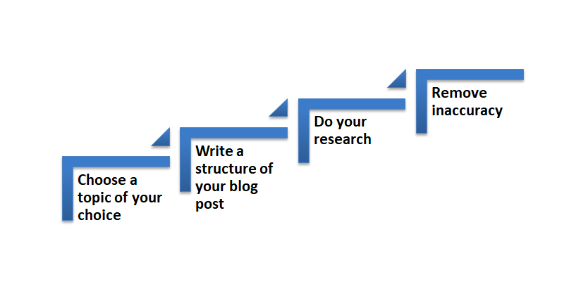 Plan relevant and trending blog post topic