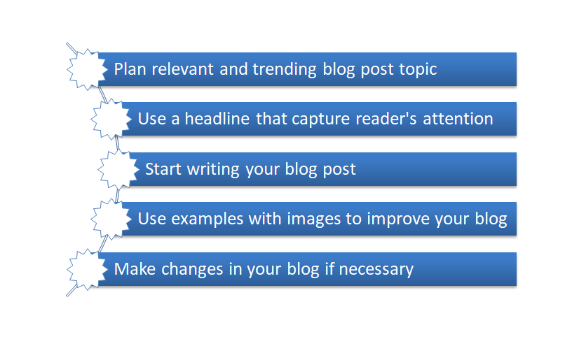 How to create content for your blog?