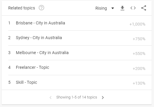 related topics in google trends